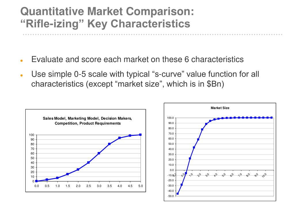 Quantitative Market Comparison: