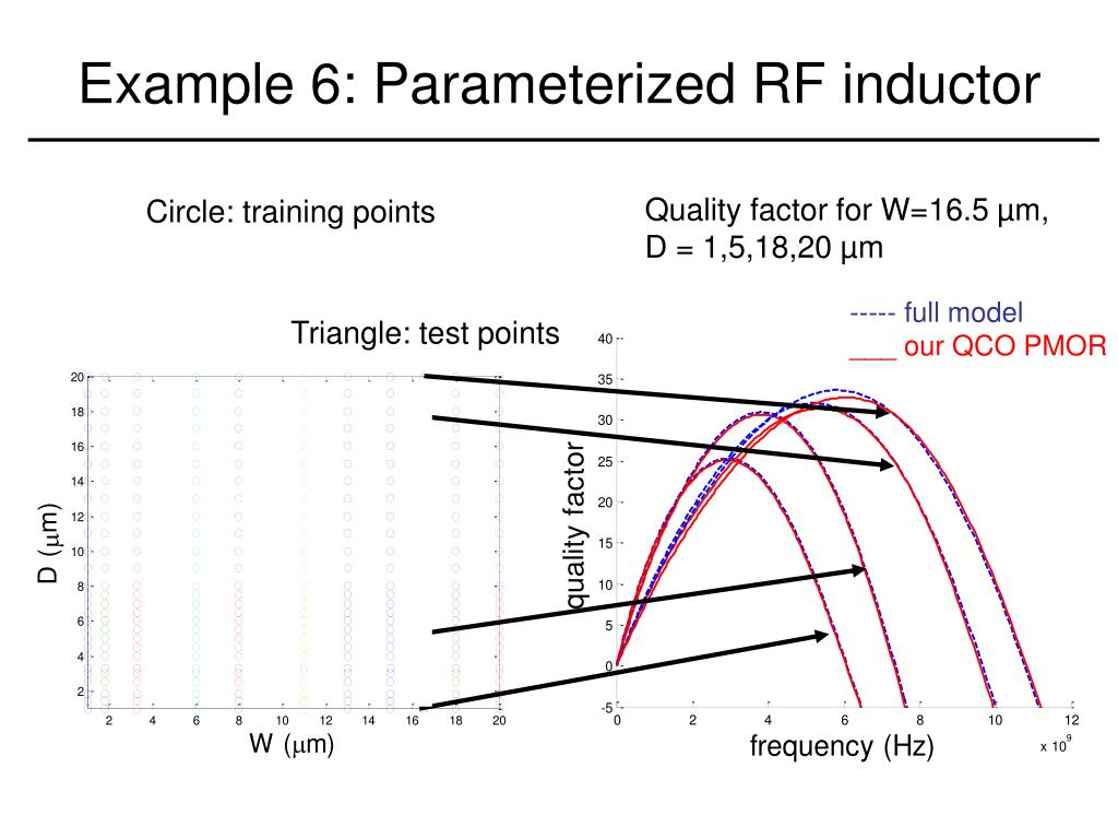 Example 6: Parameterized RF inductor