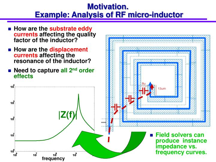 Motivation example analysis of rf micro inductor