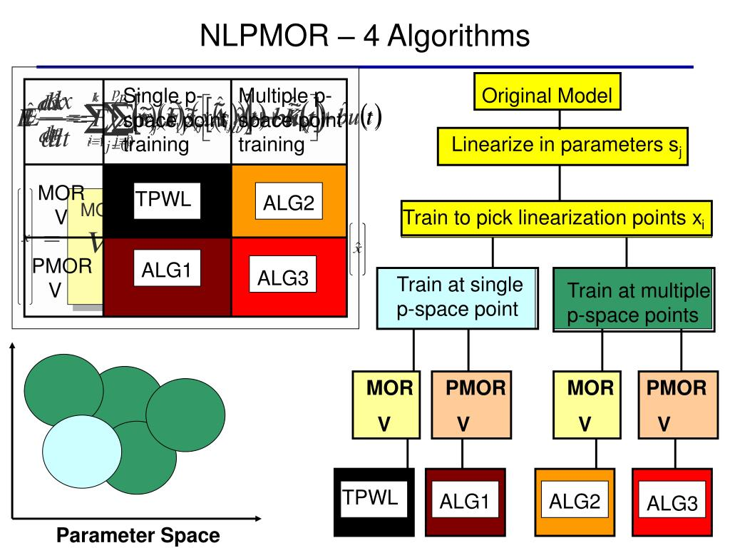 NLPMOR – 4 Algorithms