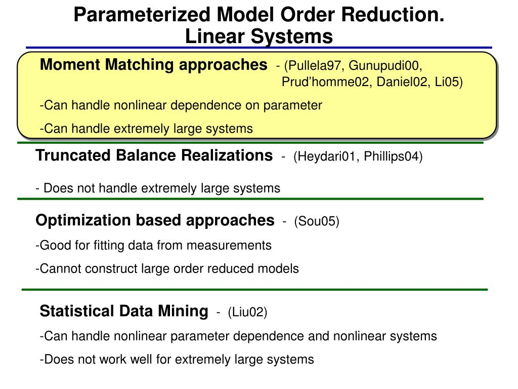 Parameterized Model Order Reduction.
