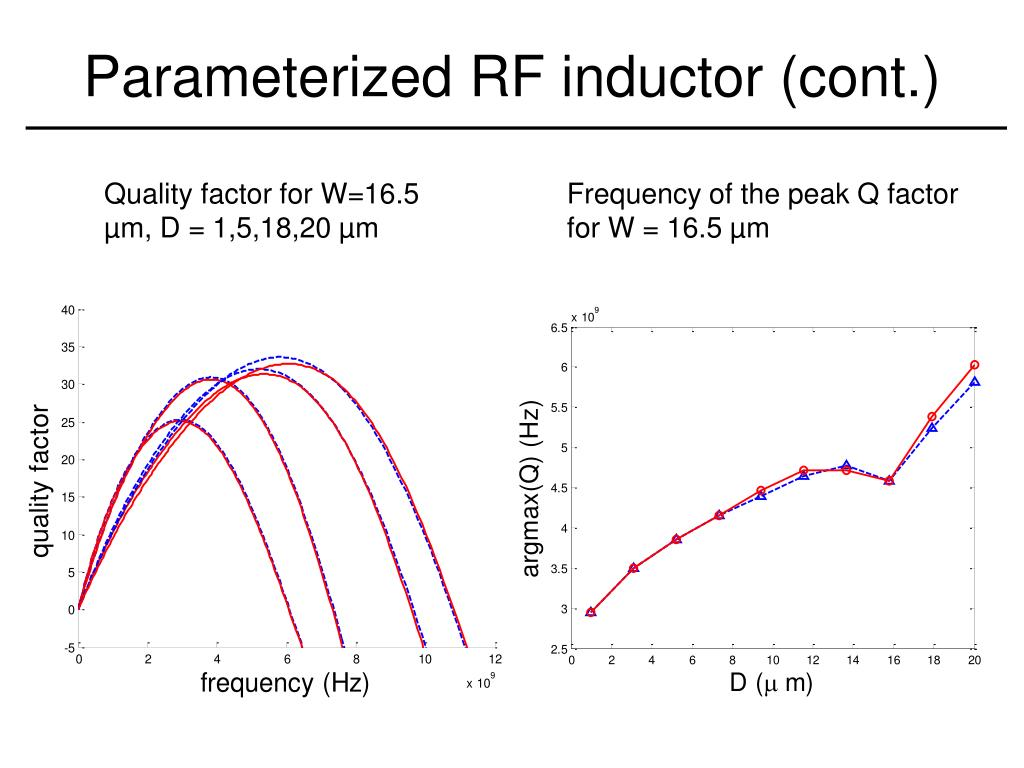 Parameterized RF inductor (cont.)