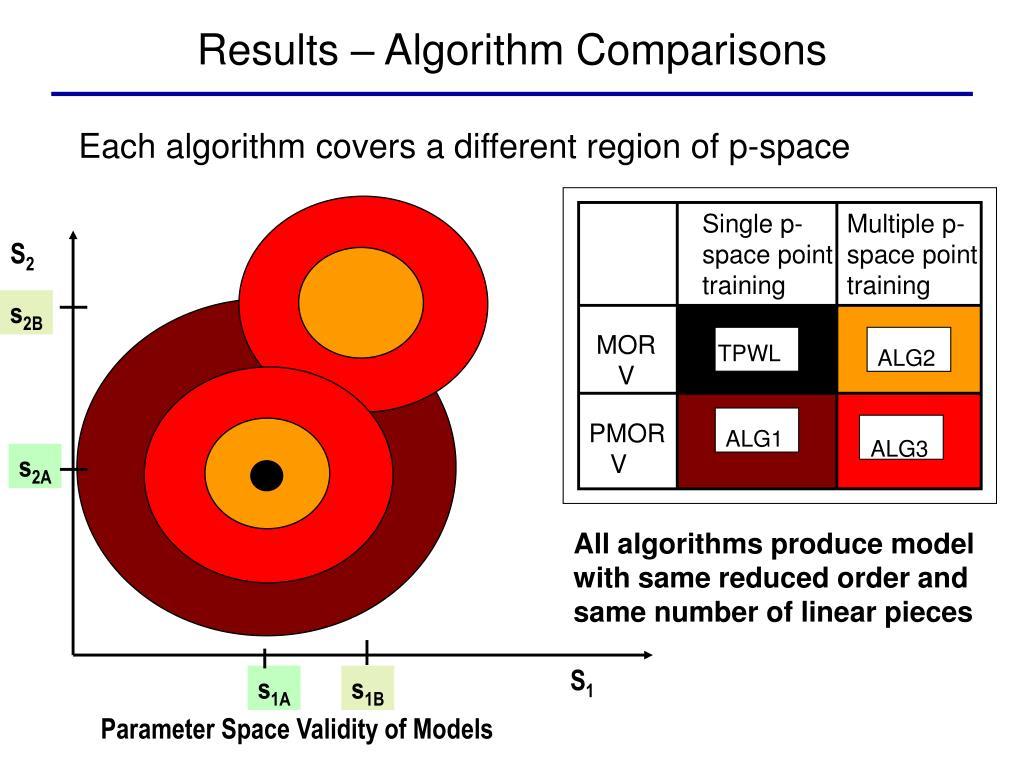 Results – Algorithm Comparisons