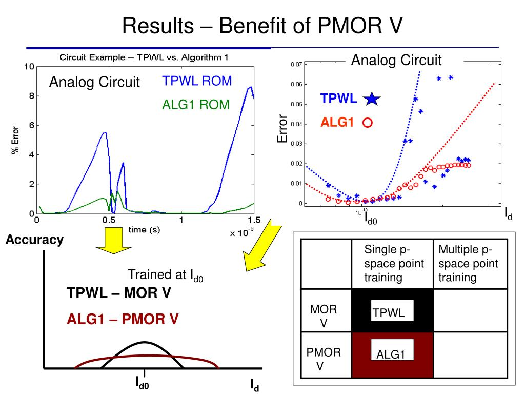 Results – Benefit of PMOR V