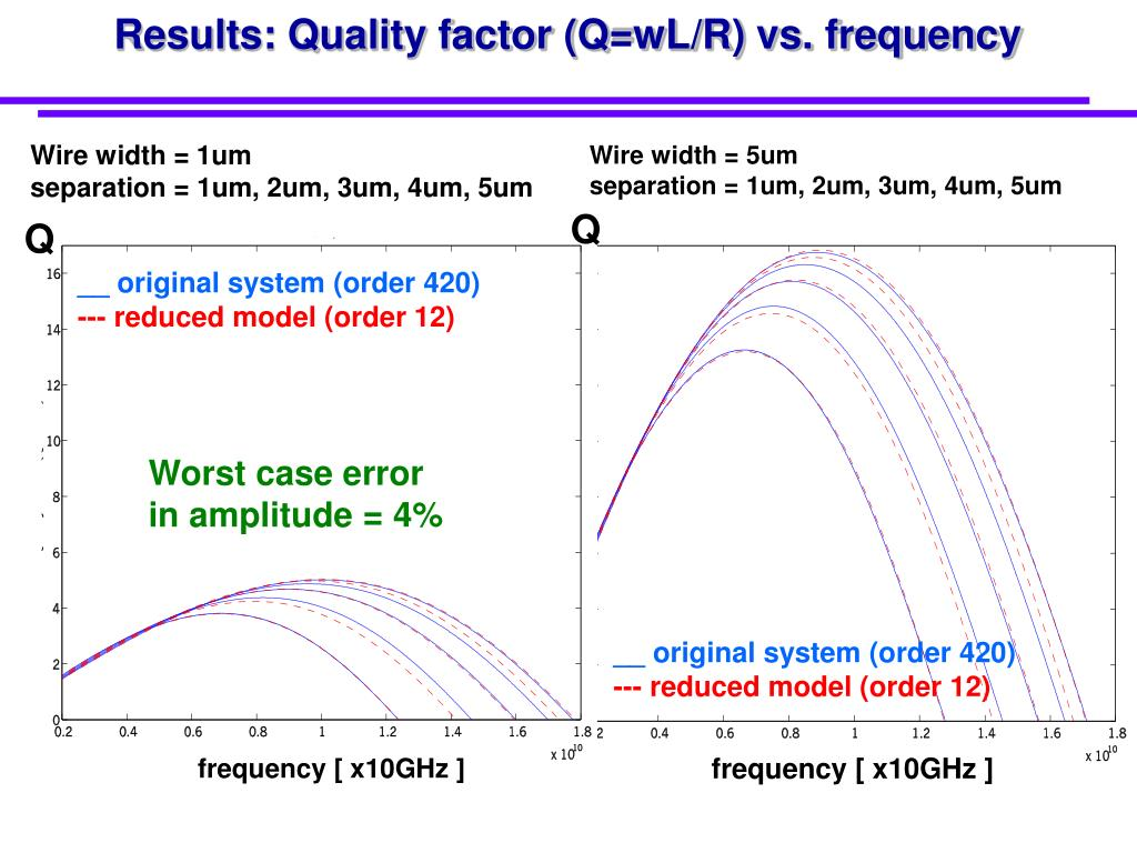 Results: Quality factor (Q=wL/R) vs. frequency