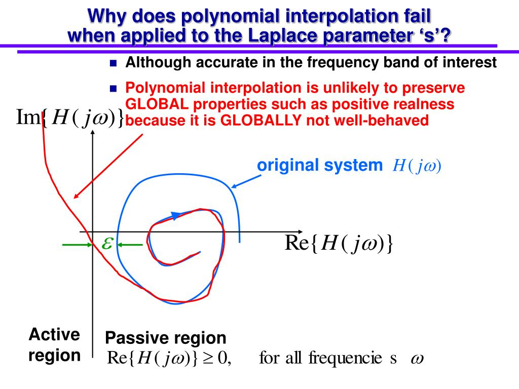 Why does polynomial interpolation fail