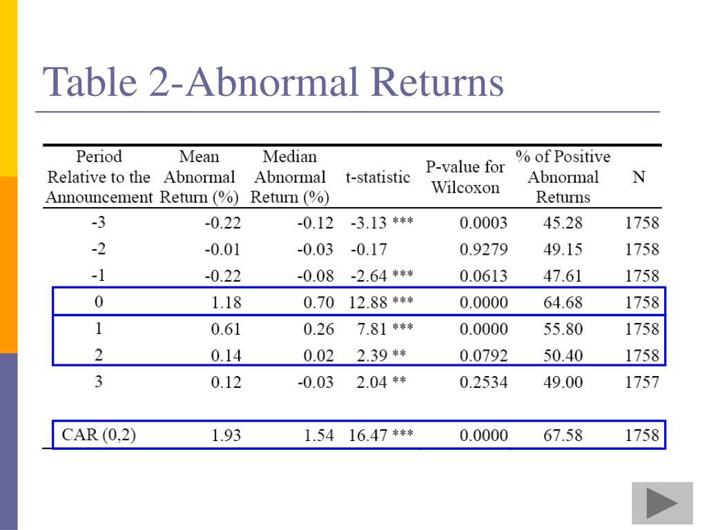 Table 2-Abnormal Returns