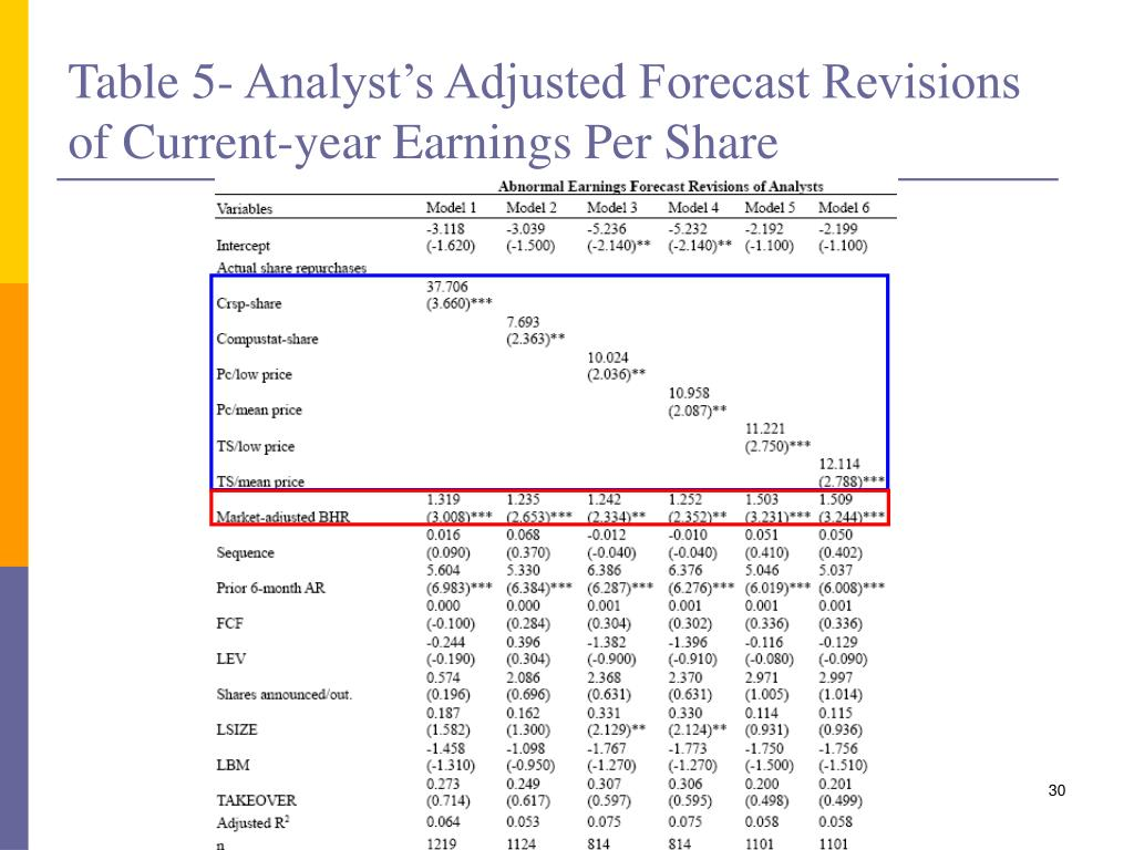 Table 5- Analyst's Adjusted Forecast Revisions of Current-year Earnings Per Share