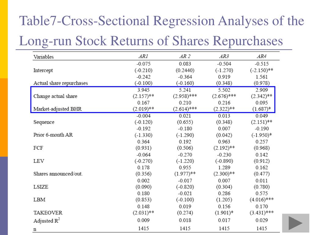 Table7-Cross-Sectional Regression Analyses of the Long-run Stock Returns of Shares Repurchases