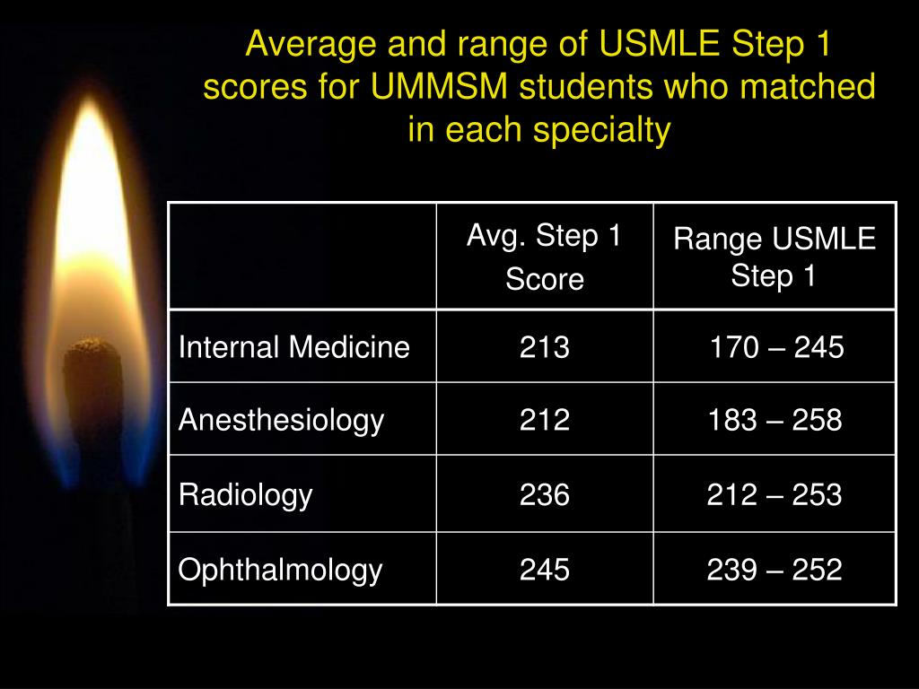 Average and range of USMLE Step 1 scores for UMMSM students who matched in each specialty