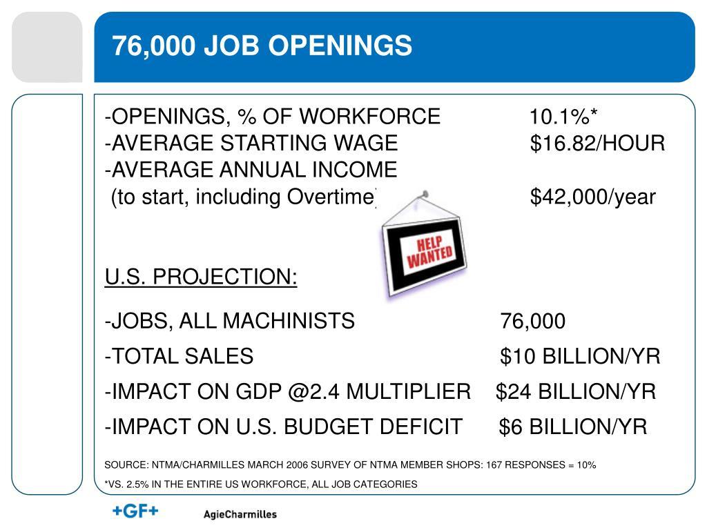 76,000 JOB OPENINGS