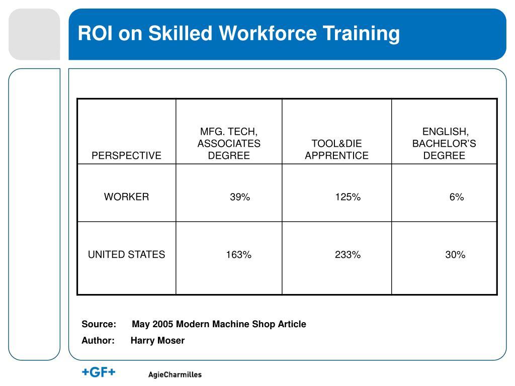 ROI on Skilled Workforce Training