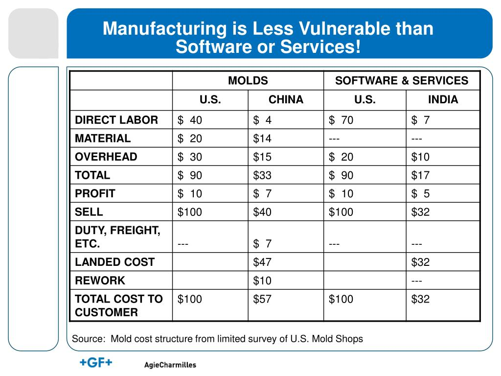 Manufacturing is Less Vulnerable than Software or Services!