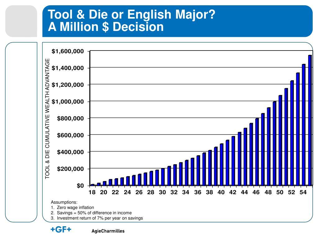 Tool & Die or English Major?
