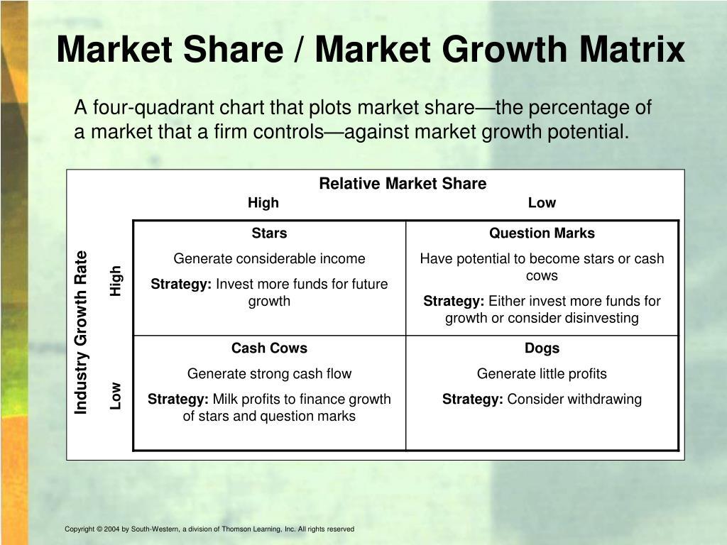 Market Share / Market Growth Matrix