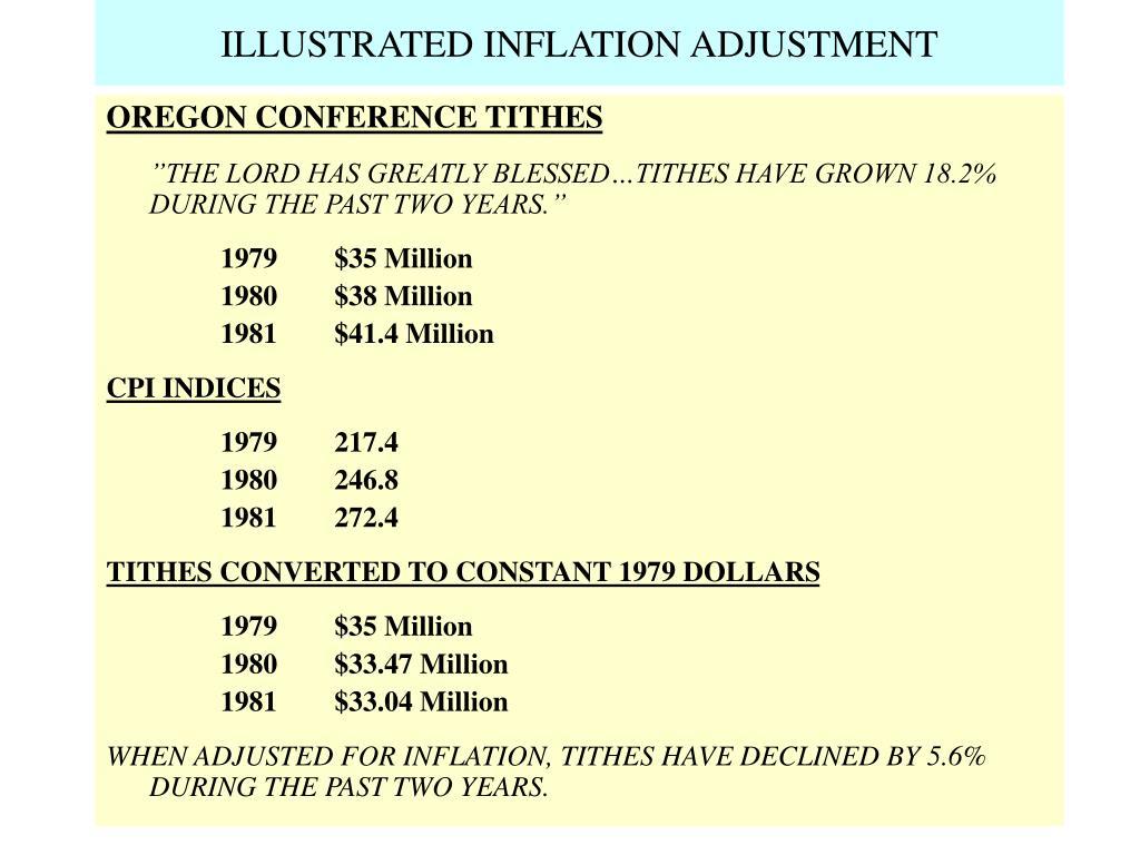ILLUSTRATED INFLATION ADJUSTMENT