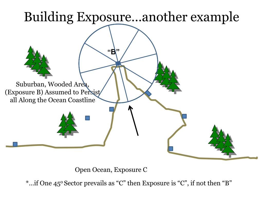 Building Exposure…another example