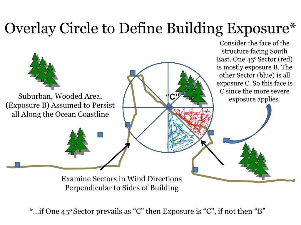 Overlay Circle to Define Building Exposure*