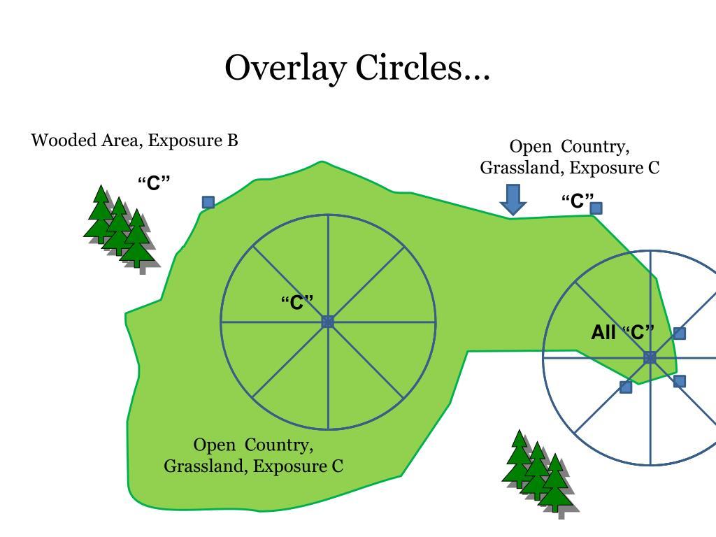 Overlay Circles…