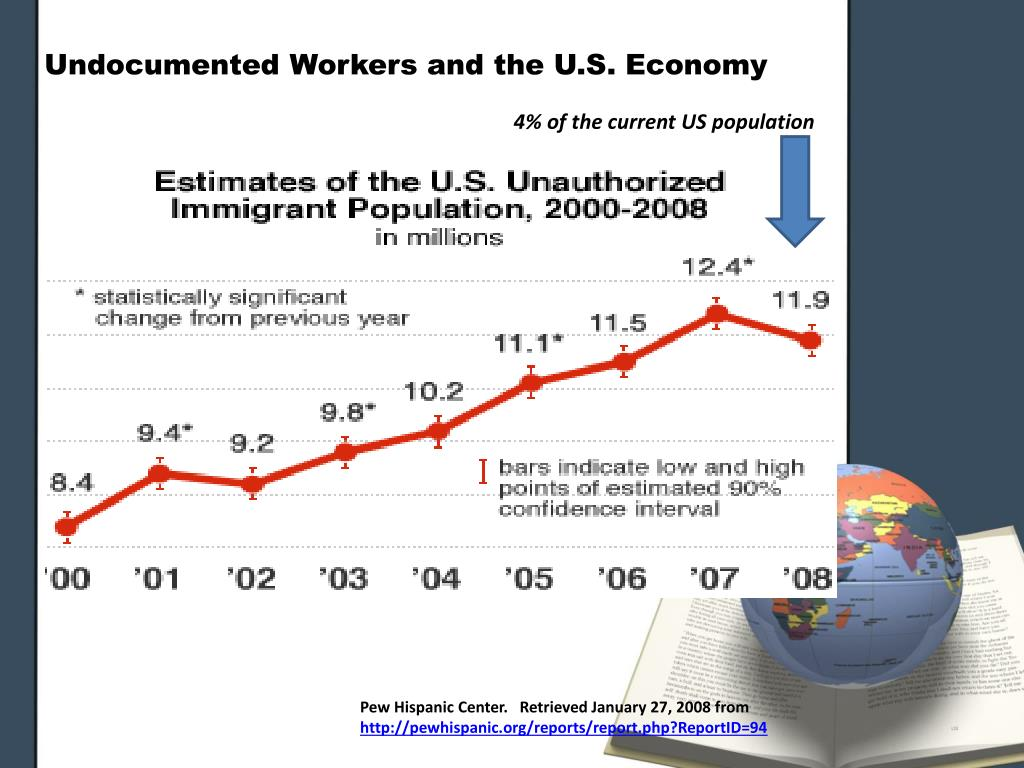 Undocumented Workers and the U.S. Economy