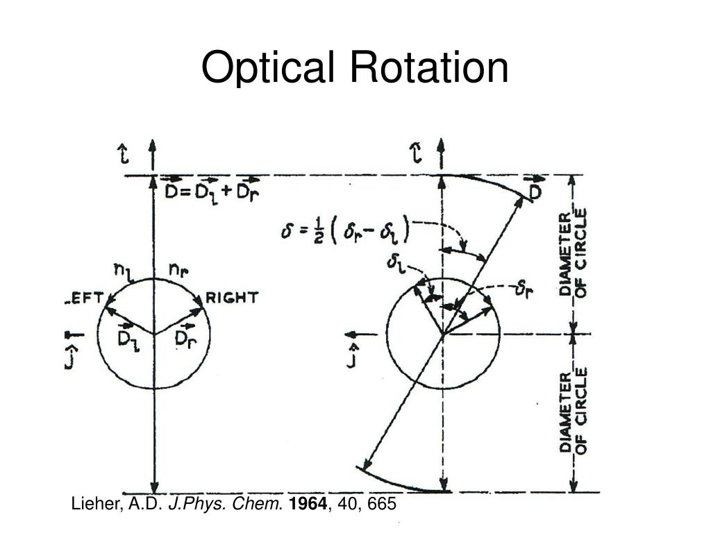 Optical Rotation