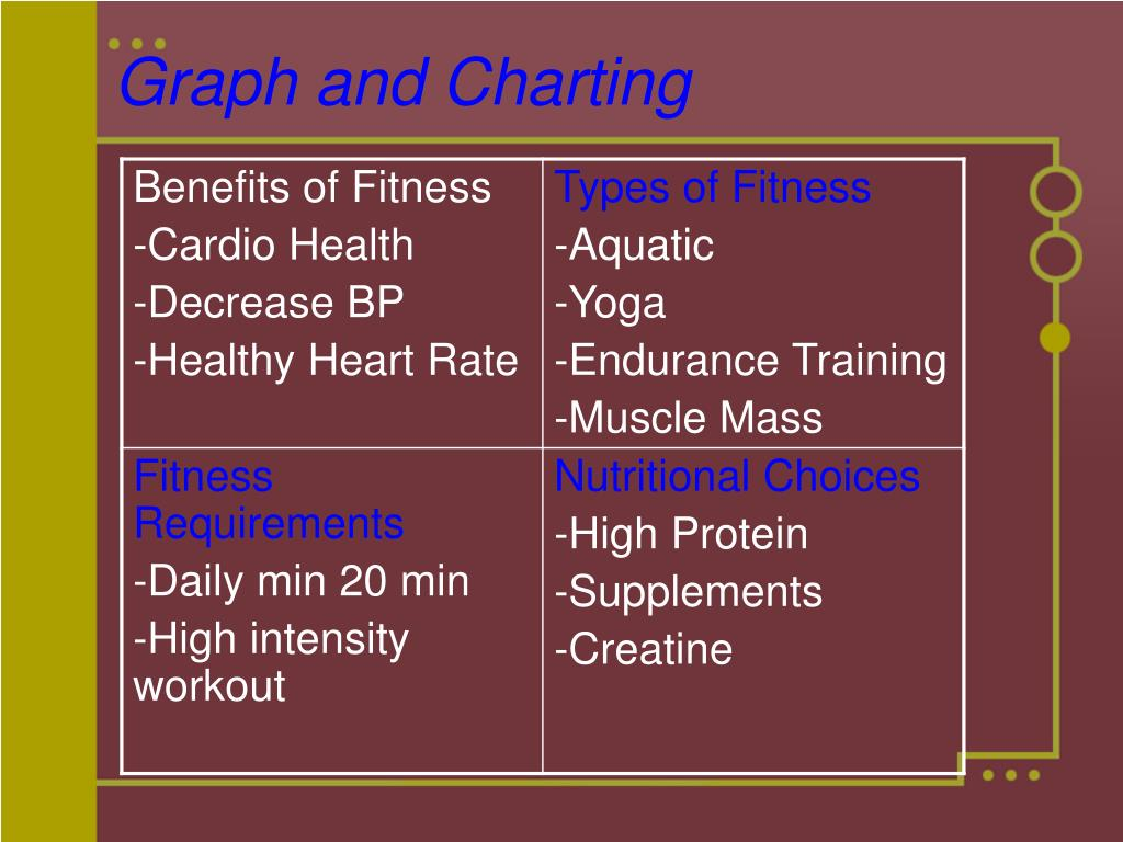 Graph and Charting