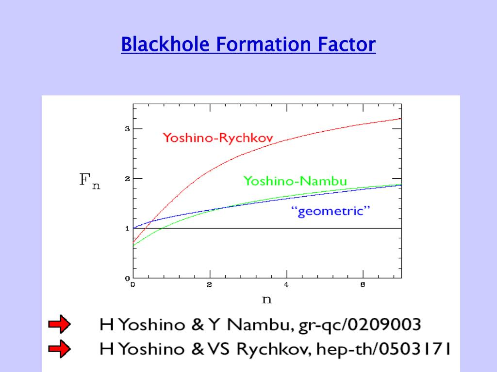 Blackhole Formation Factor