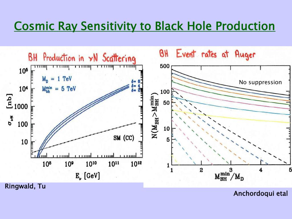 Cosmic Ray Sensitivity to Black Hole Production