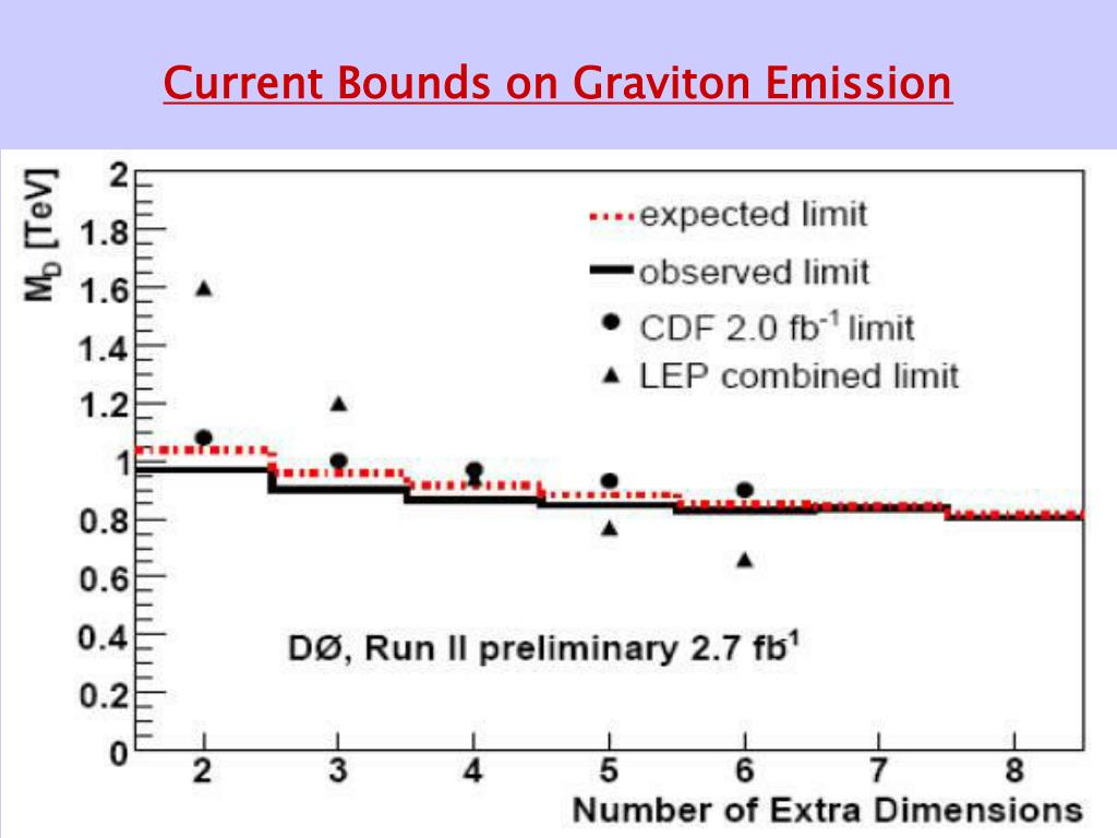 Current Bounds on Graviton Emission