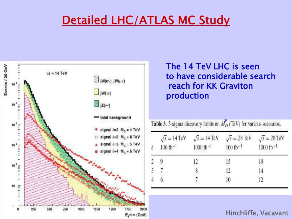 Detailed LHC/ATLAS MC Study