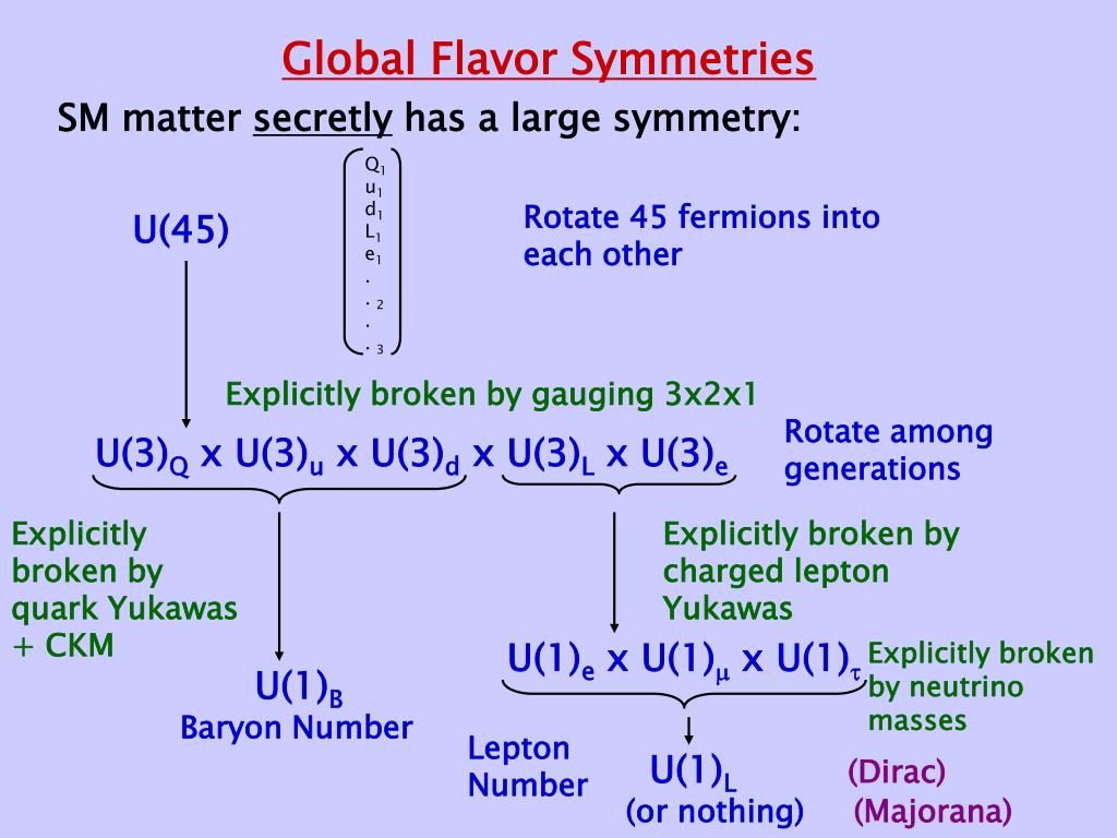 Global Flavor Symmetries