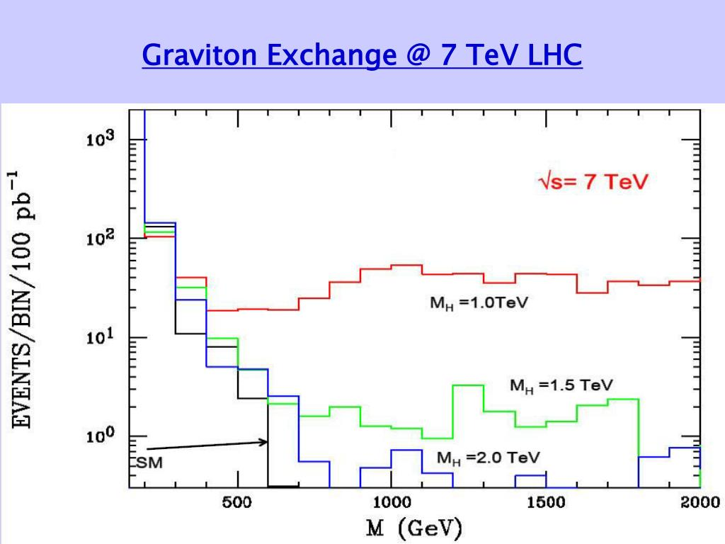 Graviton Exchange @ 7 TeV LHC