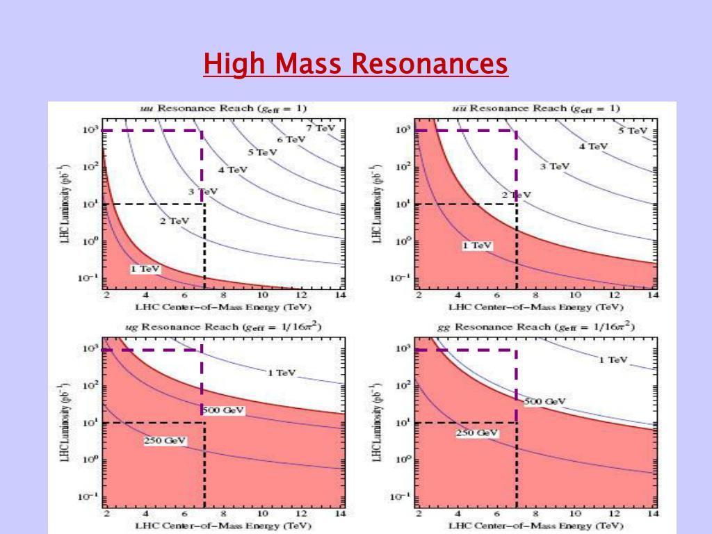 High Mass Resonances