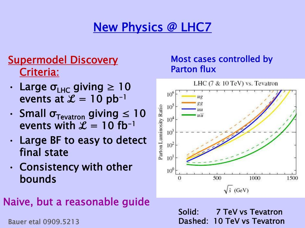 New Physics @ LHC7