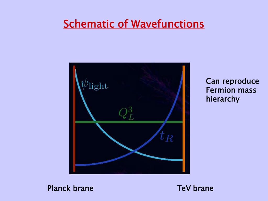 Schematic of Wavefunctions