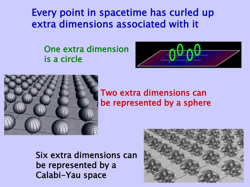 Every point in spacetime has curled up extra dimensions associated with it