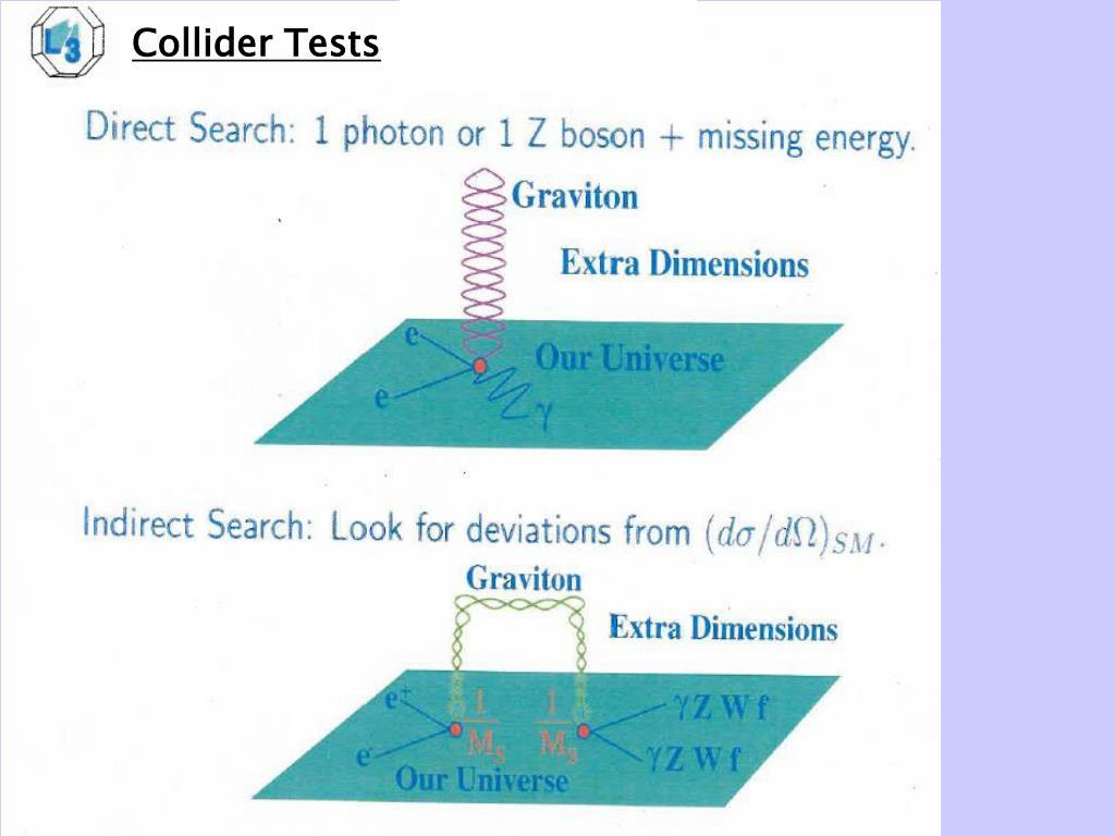 Collider Tests