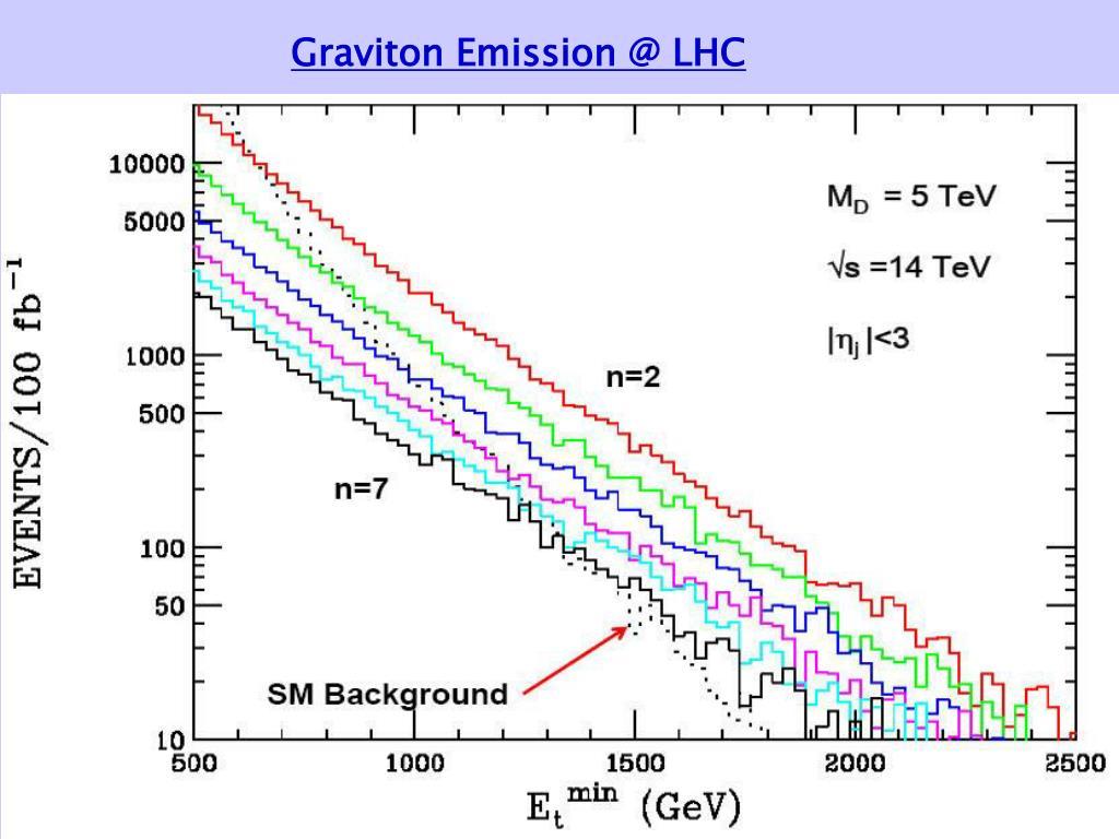 Graviton Emission @ LHC