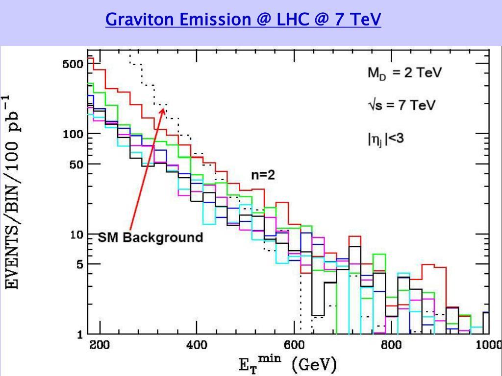 Graviton Emission @ LHC @ 7 TeV