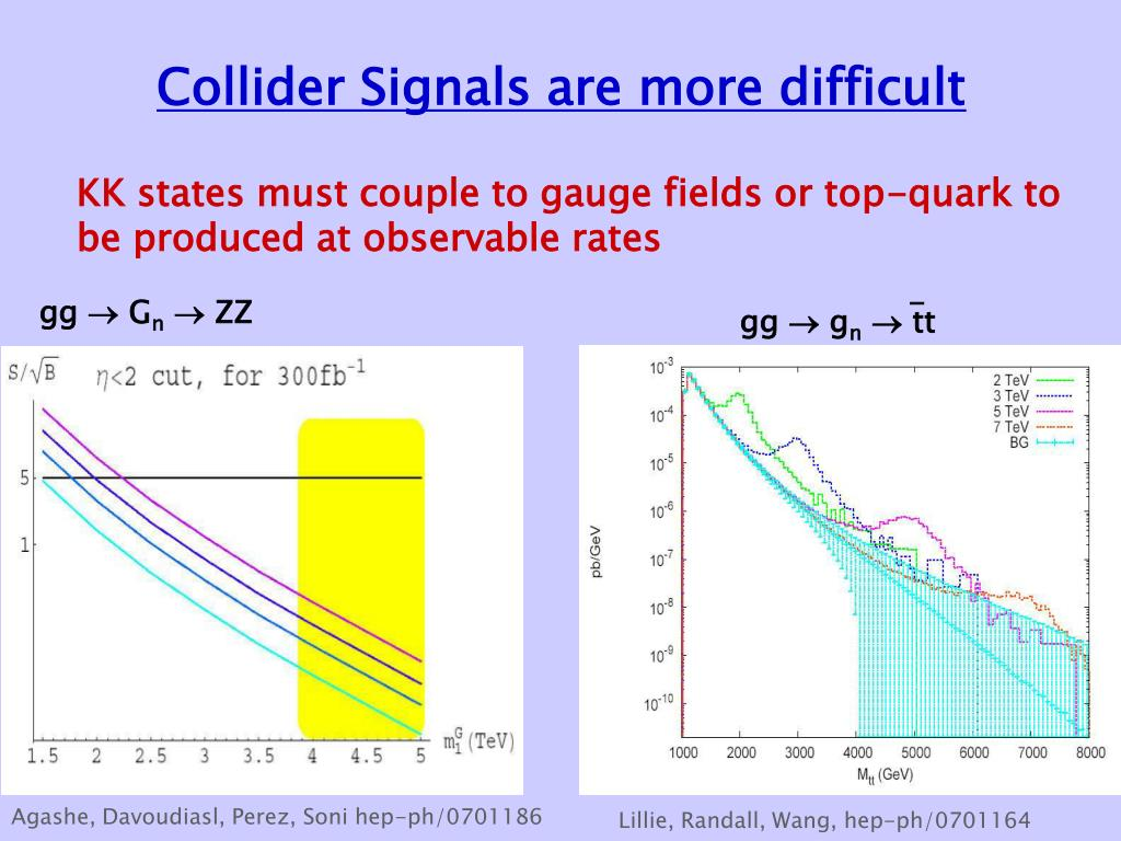 Collider Signals are more difficult