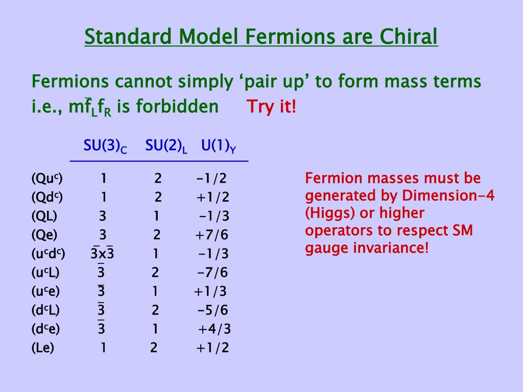 Standard Model Fermions are Chiral