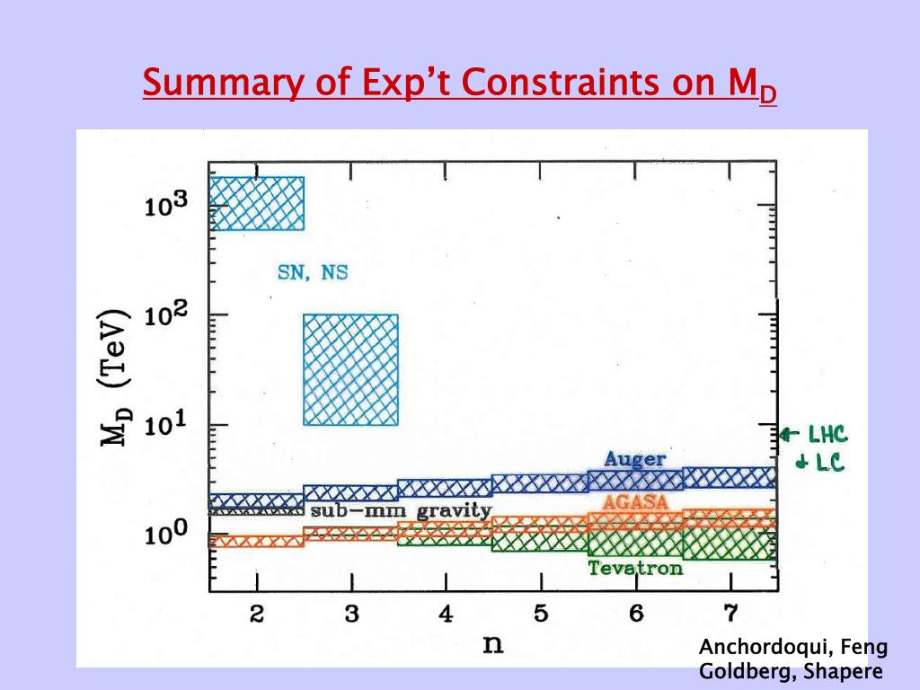 Summary of Exp't Constraints on M