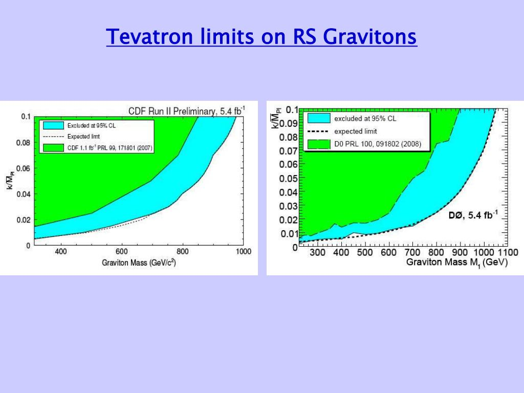 Tevatron limits on RS Gravitons