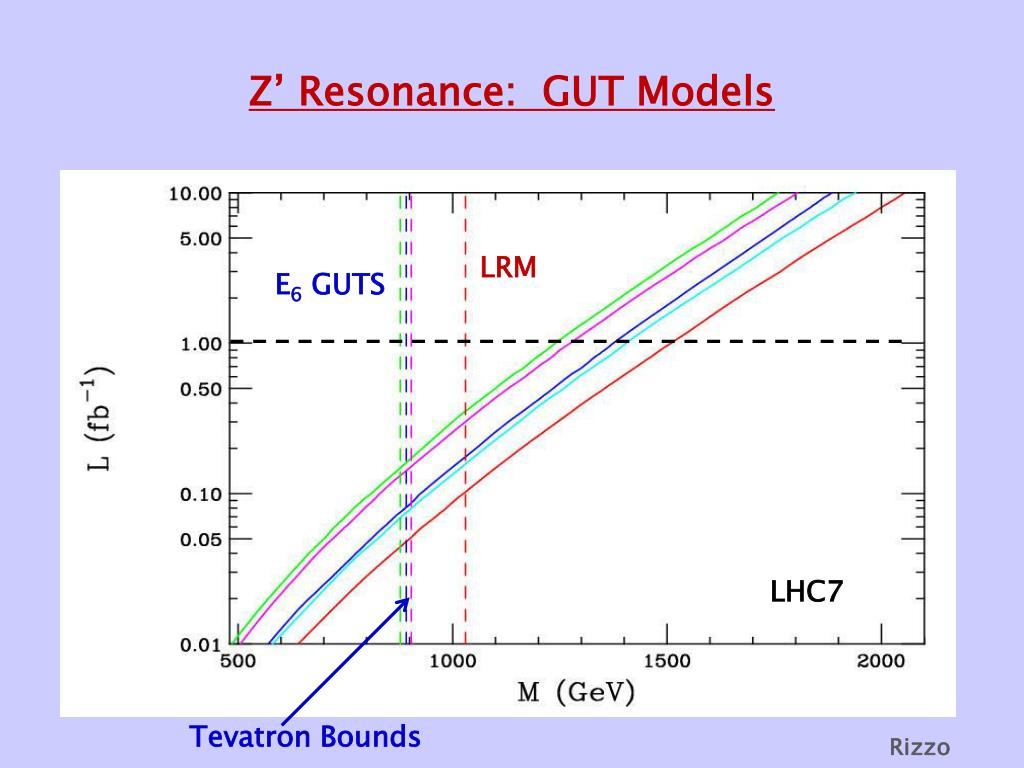 Z' Resonance:  GUT Models