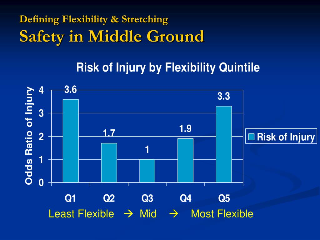 Defining Flexibility & Stretching