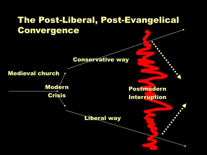 The Post-Liberal, Post-Evangelical Convergence
