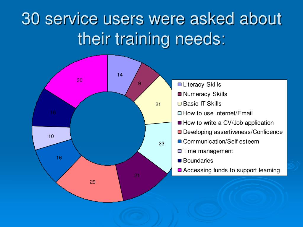 30 service users were asked about their training needs: