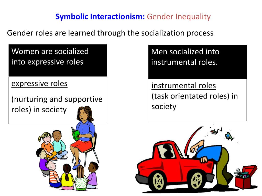 Symbolic Interactionism: