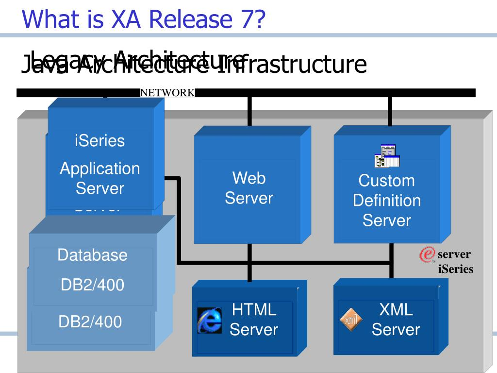 Ppt infor xa release 7 advantages for users powerpoint for Java 7 architecture