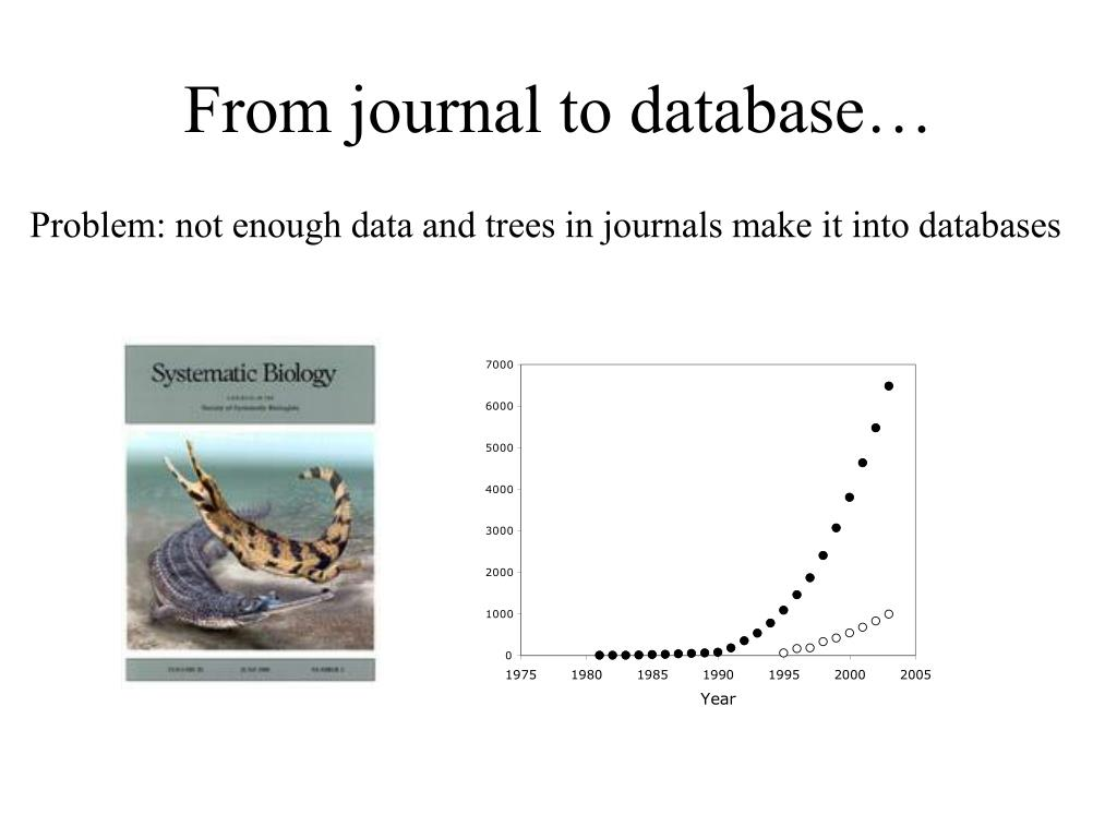 From journal to database…